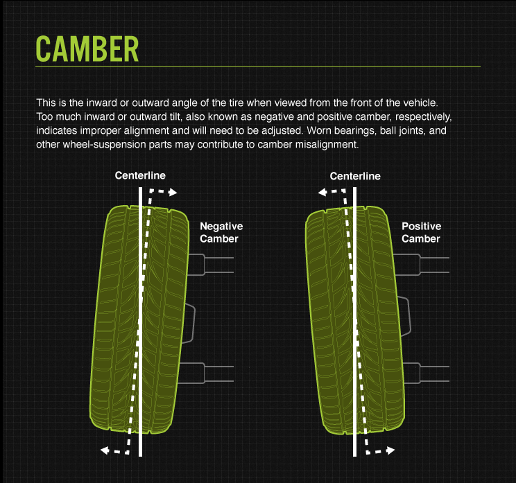 Camber Adjustments